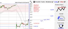 StockConsultant.com - MCRB ($MCRB) Seres Therapeutics stock w/ bottom breakout watch, large upside price gap, analysis and charts