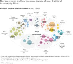 New ecosystems emerging in retail and institutional spaces