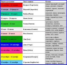 Image result for таблица камней по знакам зодиака