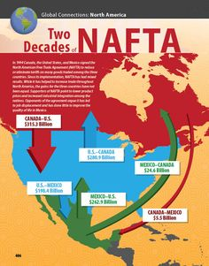 Two Decades of NAFTA infographic B3.7-identify countries/regions with which Canada has a significant economic relationship. p127
