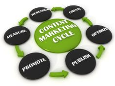 Is Content Marketing Strategy Really That Significant?