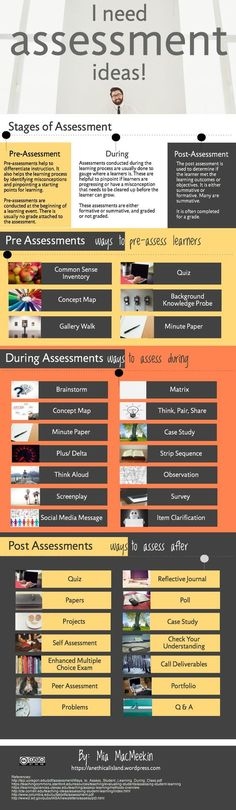 34 Strategies For The Stages Of Assessment: Before, During & After (infographic)