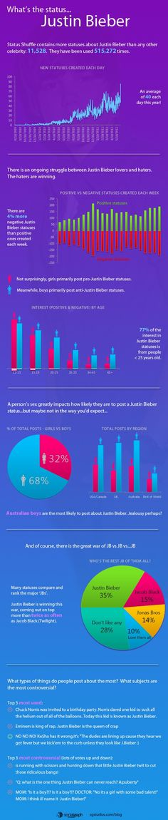 Justin Bieber: Beliebers vs Haters [Infographic]    For more info visit: http://belieberfamily.com/2012/09/18/justin-bieber-haters-vs-beliebers-infographic/