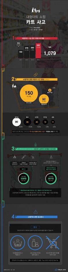대형마트 안전관리 빨간불… '쇼핑카트', 어린이 안전 위협 [인포그래픽] # / #Infographic ⓒ 비주얼다이브 무단 복사·전재·재배포 금지