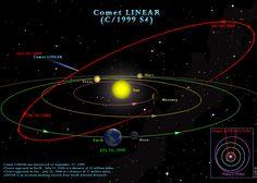 Schematische Darstellung Komet LINEAR Umlaufbahn. 12. Schematische Darstellung Komet LINEAR Umlaufbahn. Komet LINEAR wurde am 27. September entdeckte 1999 seine größte Annäherung an die Erde eingetreten 23. Juli 2000 in einer Entfernung von 35 Millionen Meilen. Seine größte Annäherung an die Sonne trat 26. Juli 2000 in einer Entfernung von 71.000.000 Meilen. LINEAR ist eine Abkürzung bedeutet Lincoln Near Earth Asteroid Research. (Abbildung: Larry Koehn) Ähnliche Photo Album