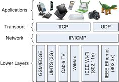 Network protocol is a communication protocol for exchanging data between computers or processes, in a computer network computers are connected to each other.