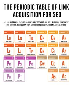 link building periodic table