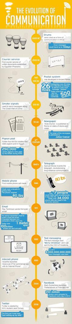 L'évolution de la communication, des pigeons voyageurs à Twitter #Communication #Twitter