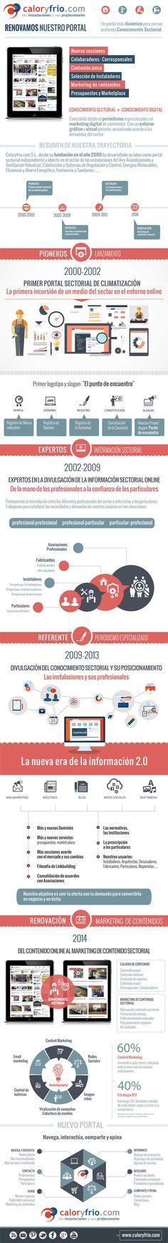 Nuevo portal Caloryfrio.com #infografíacyf