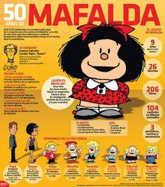#Infografia 50 Años de Mafalda