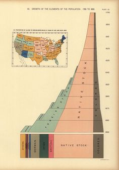 Growth of the elements of the population: 1790 to 1890 Poster on Vintage Visualizations