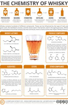 Chemistry of Whisky.