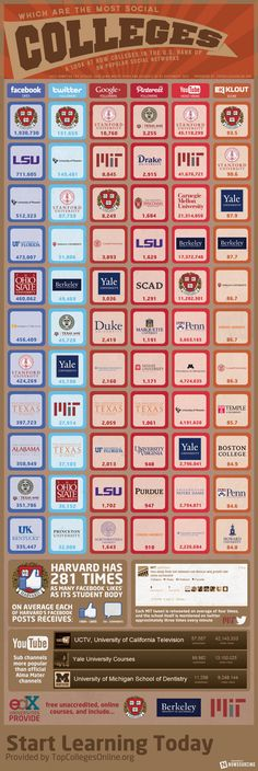 Which are the most SOCIAL COLLEGES a look at how colleges in the U.S. rank up on popular SOCIAL NETWORKS