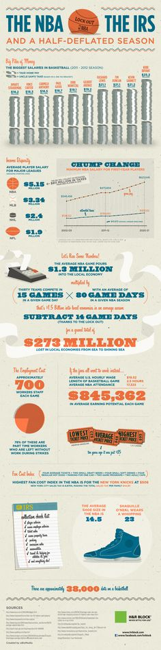 NBA & NCAA: the Love for the Game in +40 #infographics | YES 40 | *** AD: Check out Pinerly to manage your Pinterest account - http://www.pinerly.com/i/Cpaka ***