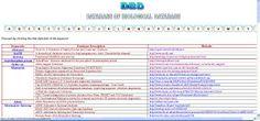 DBD incluye enlaces a bases de datos biológicas. Activities, Website