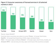 Brand recognition of licensed digital music services. Source IFPI statistics report, 2014.