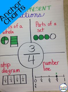 How to create anchor charts that help students visualize a fraction and compare fractions. 4th Grade Fractions, Teaching Fractions, Third Grade Math, Teaching Math, Equivalent Fractions, Math Math, Grade 3, Second Grade, Teaching Ideas