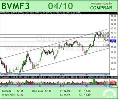 BMFBOVESPA - BVMF3 - 04/10/2012 #BVMF3 #analises #bovespa