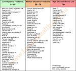 Low glycemic carbs list