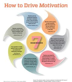 7 Tips on how to Drive Students Motivation ~ Educational Technology and Mobile Learning This pin is about how to drive motivation, which fits the principle of engagement because it recruit students' interest. Drive Motivation, Student Motivation, Dan Pink Motivation, Motivation Inspiration, Instructional Coaching, Instructional Design, Instructional Technology, Instructional Strategies, Educational Leadership