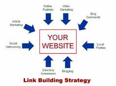 Links from quality websites add to the page authority of the website. The more the page authority, the more the SERP value is. Quality link-building strategies play instrumental for this purpose.
