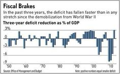 The fastest deficit reduction in generations