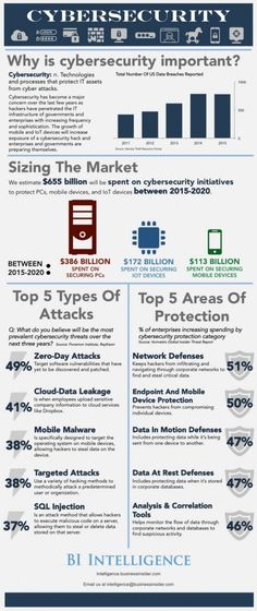 #Cybersecurity #Infographic