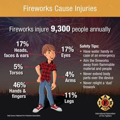 Fireworks Safety Tips from IAFF