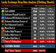 Lucky Exchange Drop Rate Analysis 2 Clothing Shards