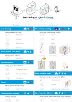 There are two groups in 3D printing: direct and indirect 3D printing. The main difference lies in the fact that the design is made from 3D printing (direct) or 3D printing was used in the process of creating your model (indirect).