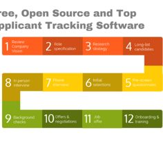 33 Free, Open Source and Top Applicant Tracking Software Tracking Software, Resource Management, Employee Engagement, Best Practice, Open Source, Human Resources, Platform, Student, Free