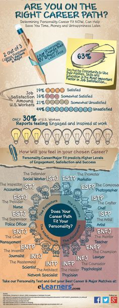 Are You on the Right Career Path? Infograph