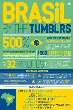 infografico tumblr no brasil Os números do Tumblr no Brasil #infografico