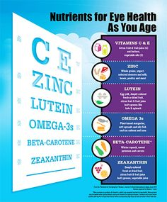 Nutrition for Healthy Eyes | Which vitamins and micronutrients benefit your eyes the most?