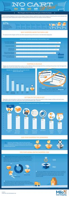Why shoppers abandon their carts [infographic]