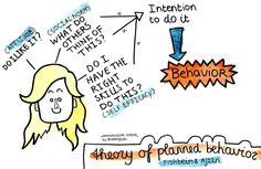 Visualizing Communication Science: Theory of Planned Behavior