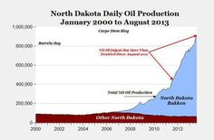 """If it weren't for fracking, the """"great recession"""" would have been very bad indeed. Jobs are being created in Texas, North Dakota, Montana, Pennsylvania and many other states. Oil Jobs, Empirical Evidence, Great Recession, Energy Industry, Very Bad, Team Player, North Dakota, Oil And Gas, Job Search"""