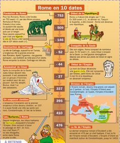 Educational infographic : Educational infographic : Fiche exposés : Rome en 10 dates French History, Roman History, Ancient Rome, Ancient History, World History, Art History, History Education, Romulus Et Remus, Rome Antique