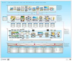 Enterprise architecture project management pinterest clarifying the capability dimensions a blueprint for an enterprise architecture malvernweather Image collections