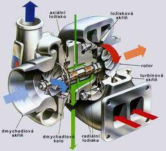 Výsledek obrázku pro turbodmychadlo schéma Vehicles, Meal, Vehicle, Tools