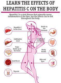 Effects of Hep C on Your Body | Healthline.com
