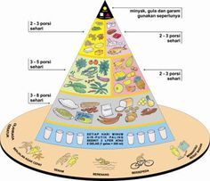 Food guideline in Indonesia, called Tumpeng Gizi Seimbang (TGS)