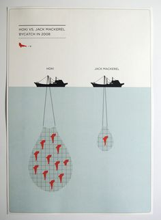 Some of the nicer Greenpeace posters I've seen...