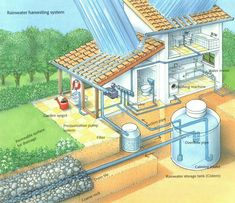 "Figure out even more information on ""rainwater harvesting architecture"". Loo… Figure out even more information on ""rainwater harvesting architecture"". Look at our web site."