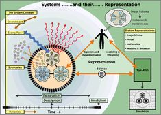Sistemler ve temsili gösterimleri (Systems and their representations) Systems Thinking, Systems Engineering, Complex Systems, Design Thinking, Problem Solving, Productivity, Theory, Innovation, Management