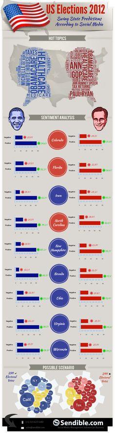 Predicción del resultado electoral por estados teniendo en cuenta las redes sociales