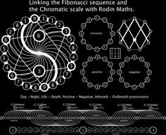 linking the fibonacci sequence and the chromatic scale with rodin maths
