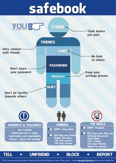 "Cyber bullying is a growing problem and is just as dangerous, if not more, than physical bullying. This ""safebook"" poster gives students helpful information on how to safely use social media. Students need to  know how to prevent cyber bullying, and what to do when it occurs."