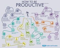 How to Be Productive The Mindmap of 35 Habits of... | Funders and Founders Notes