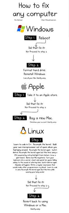 how to fix a computer--I started crying I was laughing so hard at the linux part. Computer Humor, Computer Help, Computer Laptop, Programming Humor, Computer Programming, Linux, Tech Humor, Geek Humour, Non Fiction